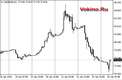График форекс онлайн рубль на неделю