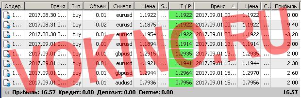 Бесплатные сигналы форекс в реальном времени по смс и email за 1 сентября 2017 от Vokino.Ru