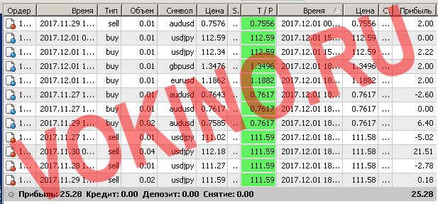 Бесплатные сигналы форекс в реальном времени по смс и email за 1 декабря 2017 от Vokino.Ru