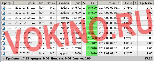 Торговые системы сигналы форекс по смс и email за 2 февраля 2017 от Vokino.Ru