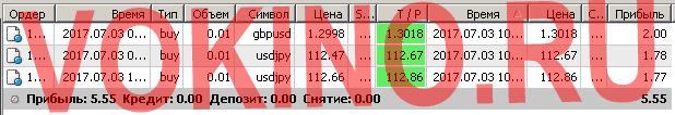 Бесплатные сигналы форекс в реальном времени по смс и email за 3 июля 2017 от Vokino.Ru