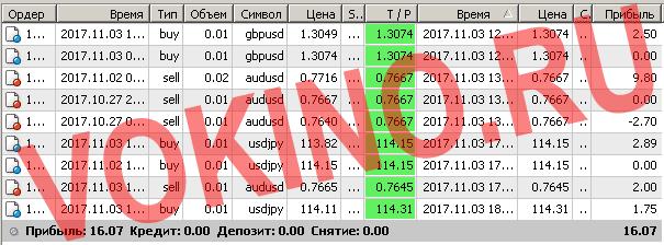 Сигналы форекс по смс и email за 3 ноября 2017 от Vokino.Ru трейдеров
