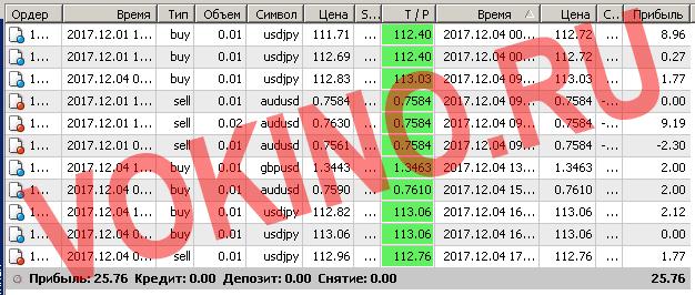 Бесплатные сигналы форекс в реальном времени по смс и email за 4 декабря 2017 от Vokino.Ru
