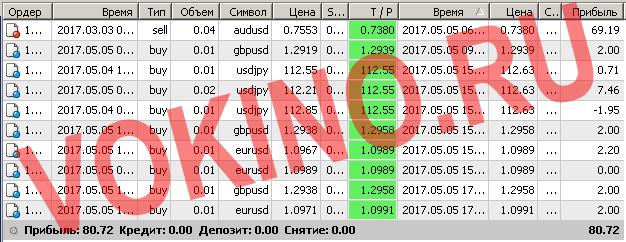 Торговые системы сигналы форекс по смс и email за 5 мая 2017 от Vokino.Ru