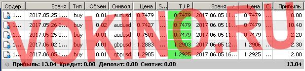 Торговые системы сигналы форекс по смс и email за 5 июня 2017 от Vokino.Ru