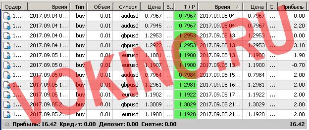Торговые системы сигналы форекс по смс и email за 5 сентября 2017 от Vokino.Ru