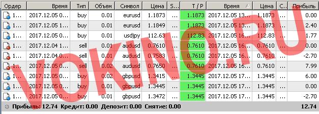 Сигналы форекс по смс и email за 5 декабря 2017 от Vokino.Ru трейдеров