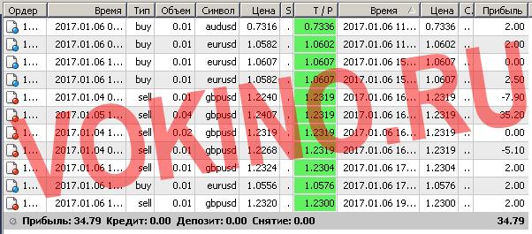 Бесплатные сигналы форекс в реальном времени по смс и email за 6 января 2017 от Vokino.Ru