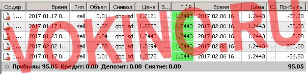 Бесплатные сигналы форекс в реальном времени по смс и email за 6 февраля 2017 от Vokino.Ru