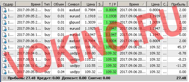 Бесплатные сигналы форекс в реальном времени по смс и email за 6 сентября 2017 от Vokino.Ru