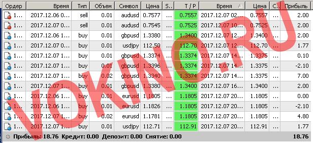 Бесплатные сигналы форекс в реальном времени по смс и email за 7 декабря 2017 от Vokino.Ru