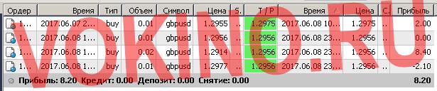 Сигналы рынка форекс по смс и email за 8 июня 2017 от Vokino.Ru