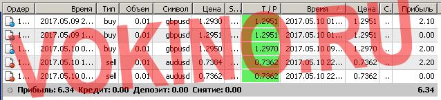 Сигналы рынка форекс по смс и email за 10 мая 2017 от Vokino.Ru