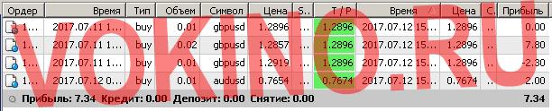 Торговые системы сигналы форекс по смс и email за 12 июля 2017 от Vokino.Ru