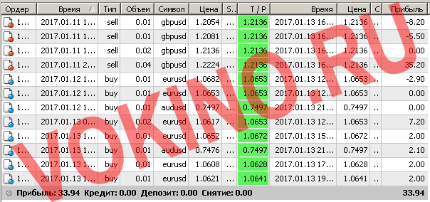 Торги на форекс 12.01.10 торговля на форекс сав