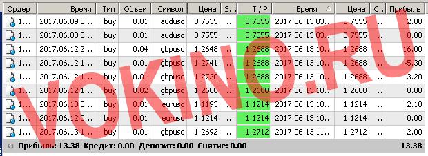 Сигналы рынка форекс по смс и email за 13 июня 2017 от Vokino.Ru