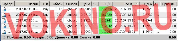 Бесплатные сигналы форекс в реальном времени по смс и email за 13 июля 2017 от Vokino.Ru