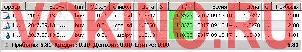 Бесплатные сигналы форекс в реальном времени по смс и email за 13 сентября 2017 от Vokino.Ru