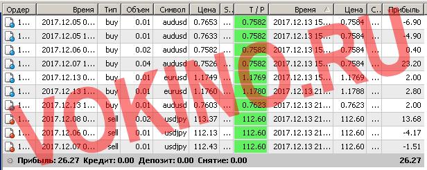 Закрытые сигналы на форекс за 13 декабря 2017 отправленные по смс и email от Vokino.Ru