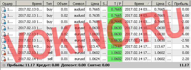 Бесплатные сигналы форекс в реальном времени по смс и email за 14 февраля 2017 от Vokino.Ru