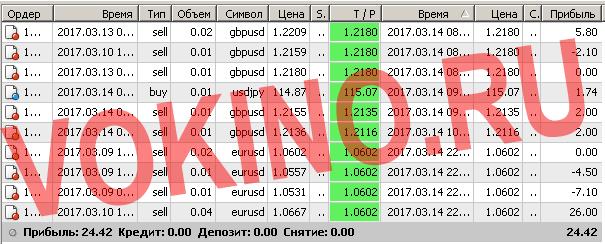 Бесплатные сигналы форекс в реальном времени по смс и email за 14 марта 2017 от Vokino.Ru