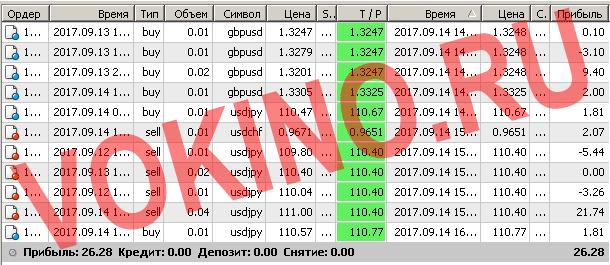 Торговые системы сигналы форекс по смс и email за 14 сентября 2017 от Vokino.Ru