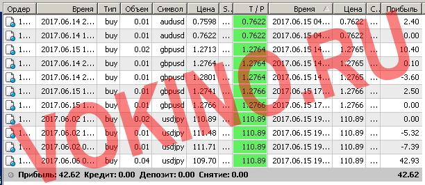 Торговые системы сигналы форекс по смс и email за 15 июня 2017 от Vokino.Ru