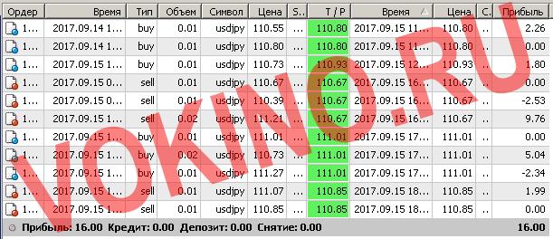 Бесплатные сигналы форекс в реальном времени по смс и email за 15 сентября 2017 от Vokino.Ru