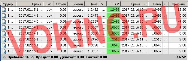 Торговые системы сигналы форекс по смс и email за 16 февраля 2017 от Vokino.Ru