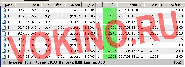 Сигналы рынка форекс по смс и email за 16 мая 2017 от Vokino.Ru