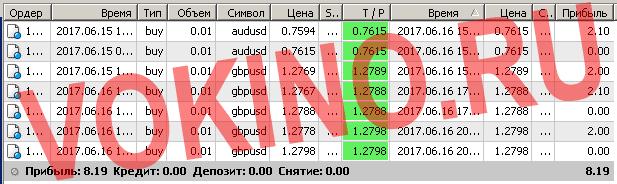 Бесплатные сигналы форекс в реальном времени по смс и email за 16 июня 2017 от Vokino.Ru