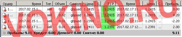Бесплатные сигналы форекс в реальном времени по смс и email за 17 февраля 2017 от Vokino.Ru