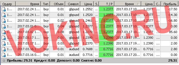 Торговые системы сигналы форекс по смс и email за 17 марта 2017 от Vokino.Ru
