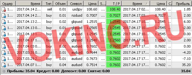 Сигналы рынка форекс по смс и email за 17 апреля 2017 от Vokino.Ru