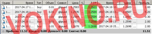 Бесплатные сигналы форекс в реальном времени по смс и email за 18 апреля 2017 от Vokino.Ru