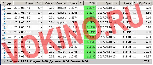Торговые системы сигналы форекс по смс и email за 18 мая 2017 от Vokino.Ru