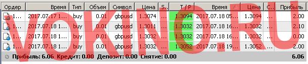 Бесплатные сигналы форекс в реальном времени по смс и email за 18 июля 2017 от Vokino.Ru
