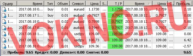 Бесплатные сигналы форекс в реальном времени по смс и email за 18 августа 2017 от Vokino.Ru