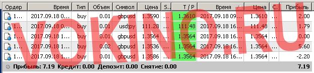 Бесплатные сигналы форекс в реальном времени по смс и email за 18 сентября 2017 от Vokino.Ru