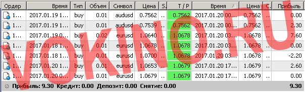 Бесплатные сигналы форекс в реальном времени по смс и email за 20 января 2017 от Vokino.Ru