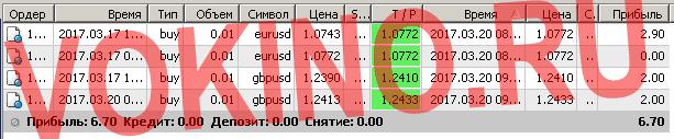 Торговые системы сигналы форекс по смс и email за 20 марта 2017 от Vokino.Ru