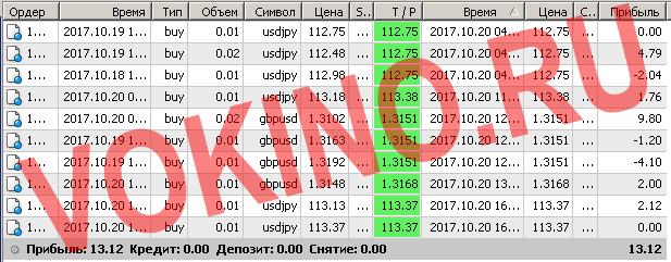 Сигналы форекс по смс и email за 20 октября 2017 от Vokino.Ru трейдеров