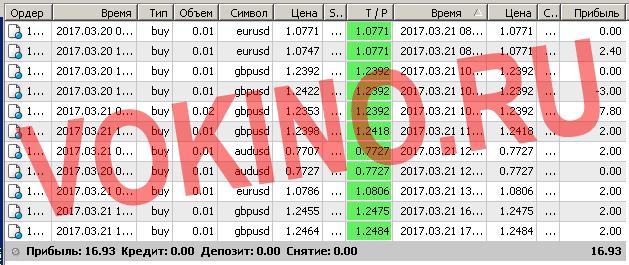 Бесплатные сигналы форекс в реальном времени по смс и email за 21 марта 2017 от Vokino.Ru