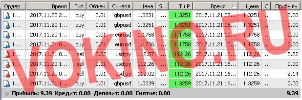 Закрытые сигналы на форекс за 21 ноября 2017 отправленные по смс и email от Vokino.Ru