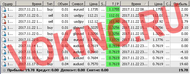 Бесплатные сигналы форекс в реальном времени по смс и email за 22 ноября 2017 от Vokino.Ru