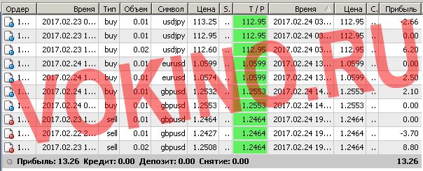 Сигналы рынка форекс по смс и email за 24 февраля 2017 от Vokino.Ru