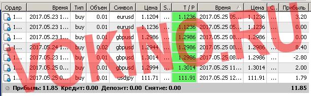 Сигналы рынка форекс по смс и email за 25 мая 2017 от Vokino.Ru