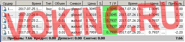 Торговые системы сигналы форекс по смс и email за 26 июля 2017 от Vokino.Ru
