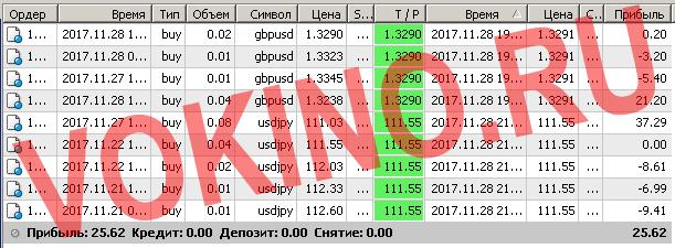 Бесплатные сигналы форекс в реальном времени по смс и email за 28 ноября 2017 от Vokino.Ru