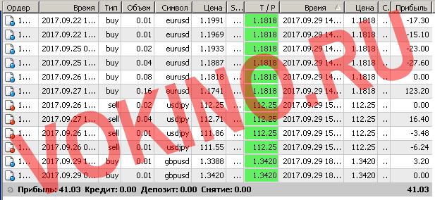 Бесплатные сигналы форекс в реальном времени по смс и email за 29 сентября 2017 от Vokino.Ru